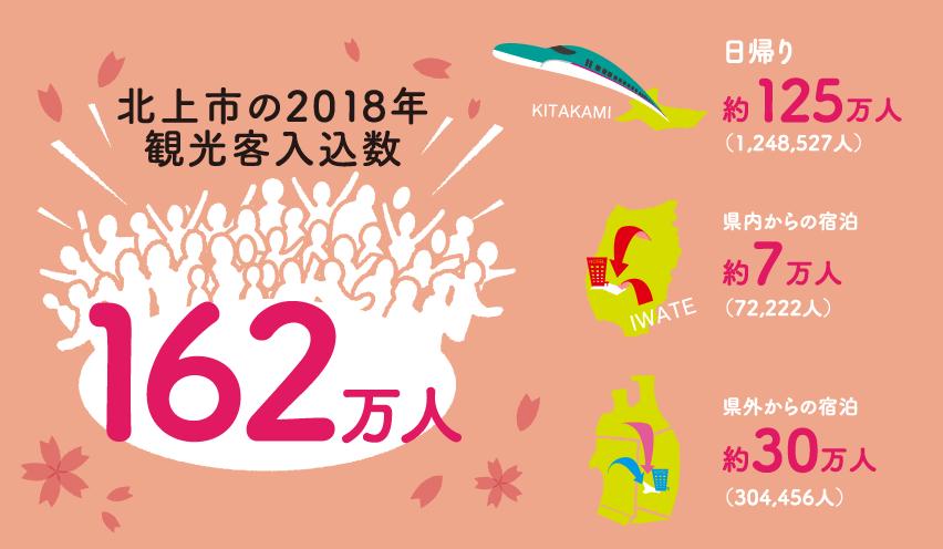 北上市の2018年度観光客入込数