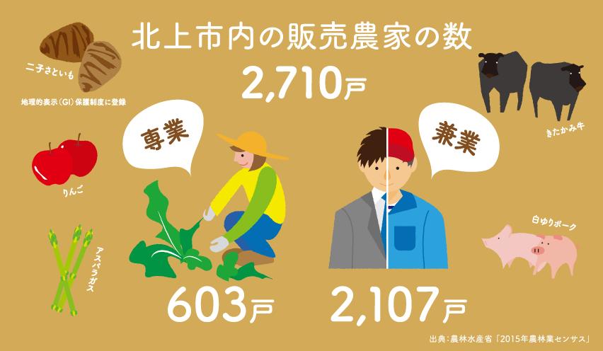 北上市内の販売農家の数