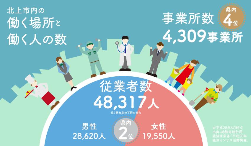 北上市内の働く場所と働く人の数