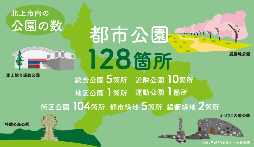 北上市内の公園の数