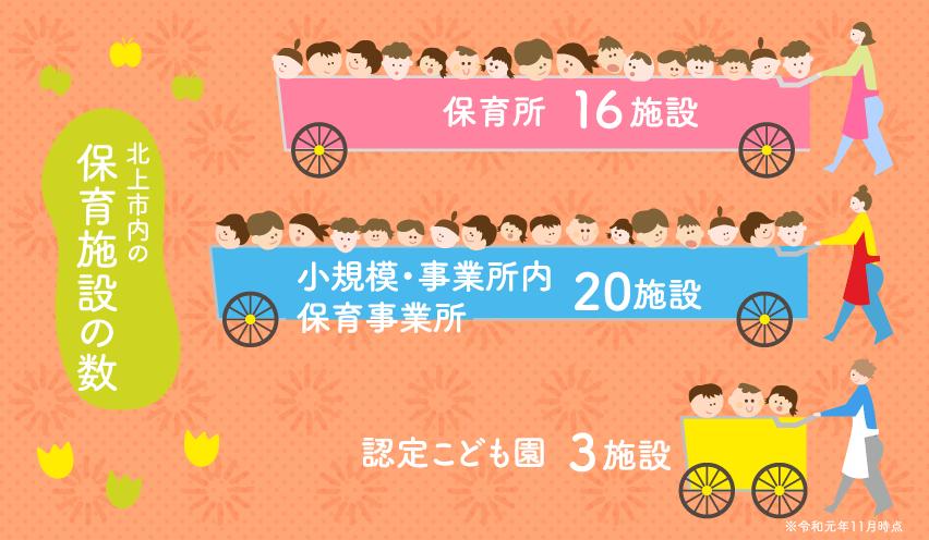 北上市内の保育施設の数